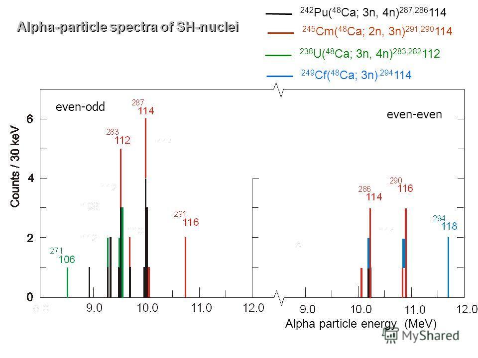 Alpha particle energy (MeV) 242 Pu( 48 Ca; 3n, 4n) 287,286 114 245 Cm( 48 Ca; 2n, 3n) 291,290 114 238 U( 48 Ca; 3n, 4n) 283,282 112 249 Cf( 48 Ca; 3n),294 114 even-odd even-even Alpha-particle spectra of SH-nuclei