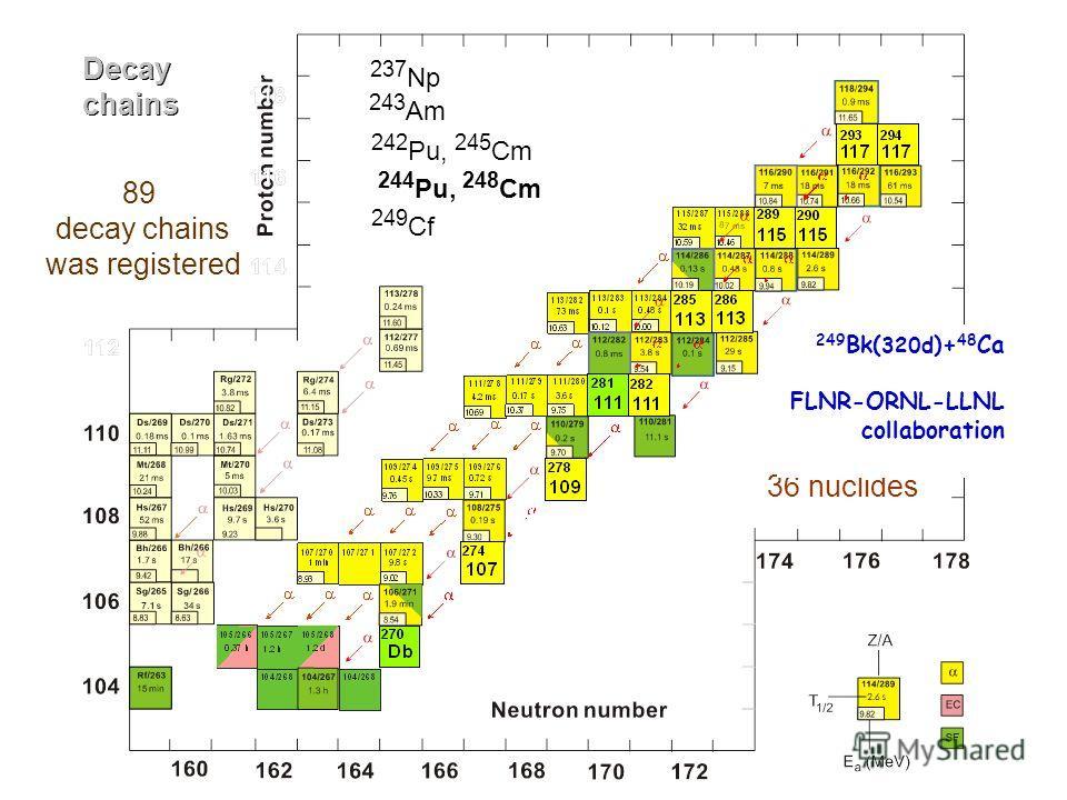 244 Pu, 248 Cm 237 Np 243 Am 242 Pu, 245 Cm 249 Cf Decay chains Decay chains 36 nuclides 89 decay chains was registered 249 Bk( 320d )+ 48 Ca FLNR-ORNL-LLNL collaboration