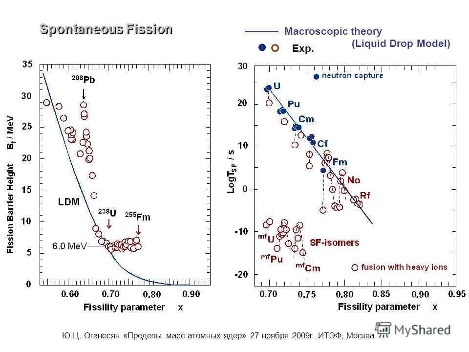 Spontaneous Fission Macroscopic theory (Liquid Drop Model) Exp. Ю.Ц. Оганесян «Пределы масс атомных ядер» 27 ноября 2009г. ИТЭФ, Москва