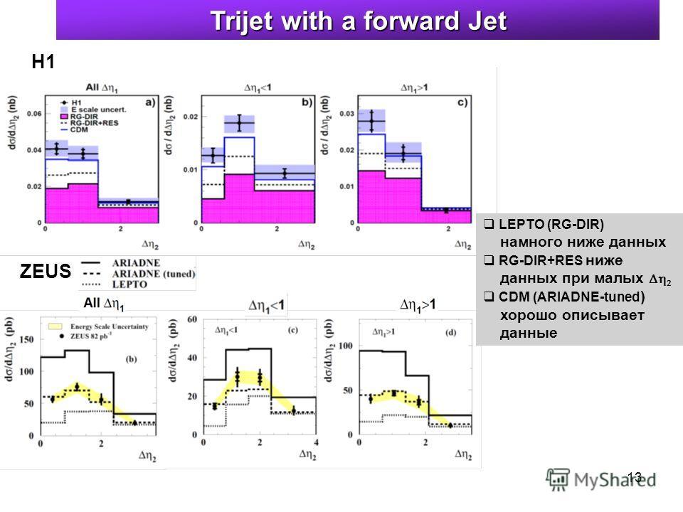 13 Trijet with a forward Jet H1 ZEUS LEPTO (RG-DIR) намного ниже данных RG-DIR+RES ниже данных при малых CDM (ARIADNE-tuned ) хорошо описывает данные