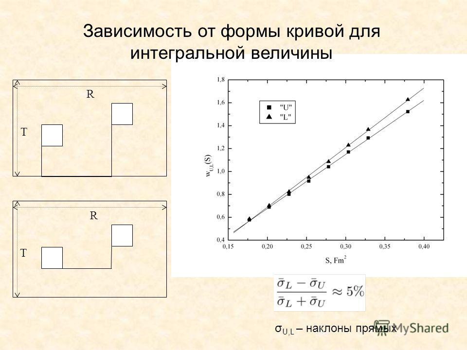 Зависимость от формы кривой для интегральной величины T R T R σ U,L – наклоны прямых