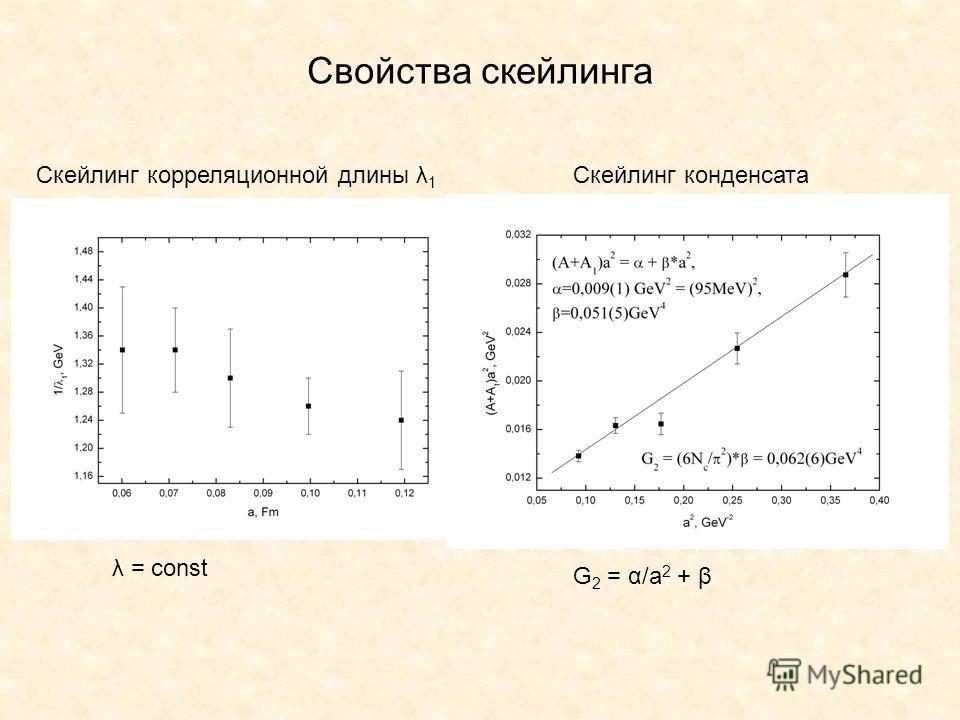 Свойства скейлинга Скейлинг корреляционной длины λ 1 Скейлинг конденсата λ = const G 2 = α/a 2 + β