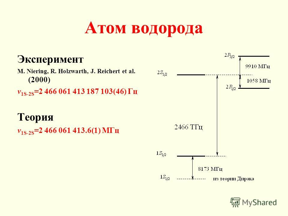 Атом водорода Эксперимент M. Niering, R. Holzwarth, J. Reichert et al. (2000) v 1S-2S =2 466 061 413 187 103(46) Гц Теория v 1S-2S =2 466 061 413.6(1) МГц
