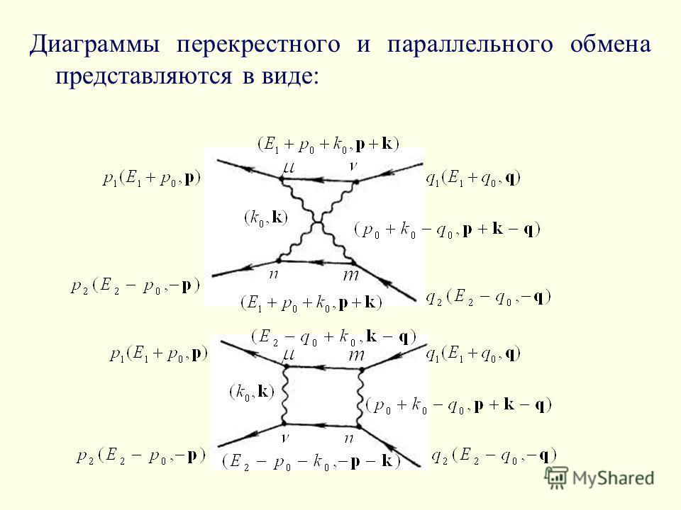 Диаграммы перекрестного и параллельного обмена представляются в виде: