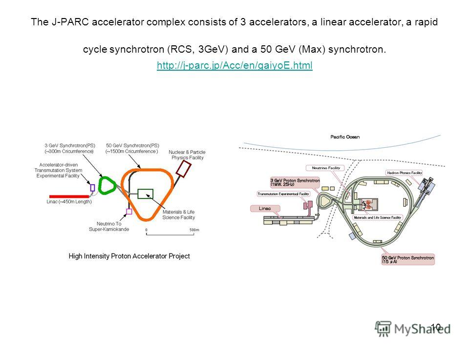 10 The J-PARC accelerator complex consists of 3 accelerators, a linear accelerator, a rapid cycle synchrotron (RCS, 3GeV) and a 50 GeV (Max) synchrotron. http://j-parc.jp/Acc/en/gaiyoE.html http://j-parc.jp/Acc/en/gaiyoE.html