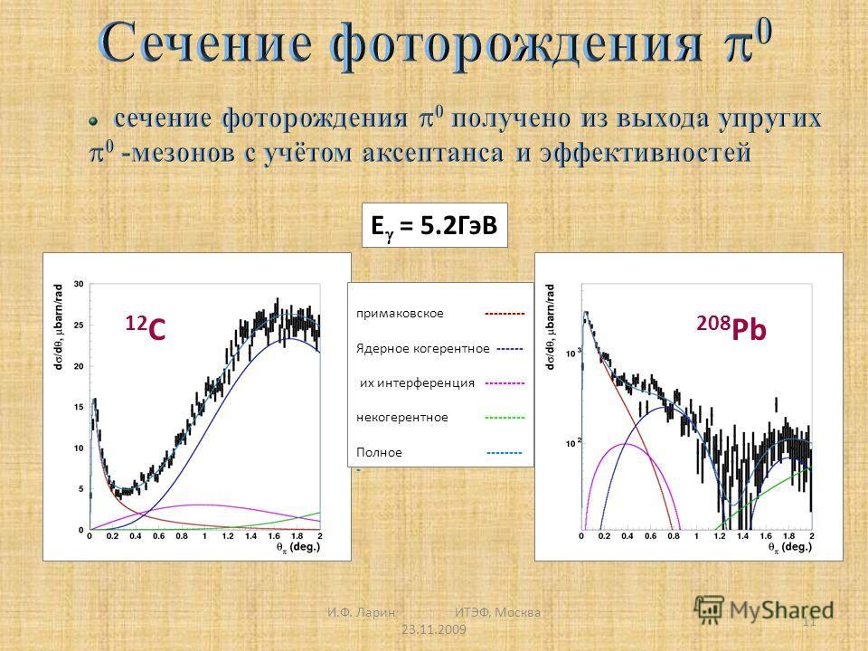 И.Ф. Ларин ИТЭФ, Москва 23.11.2009 11 12 C 208 Pb примаковское --------- Ядерное когерентное ------ их интерференция --------- некогерентное --------- Полное -------- - E = 5.2ГэВ