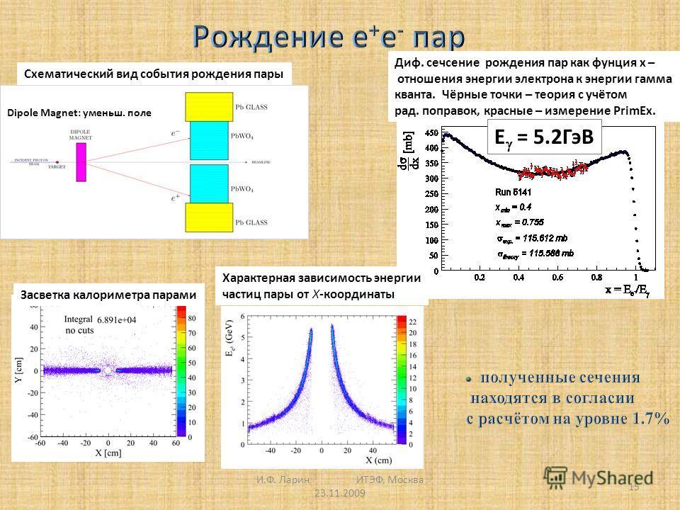 15 Засветка калориметра парами Схематический вид события рождения пары Характерная зависимость энергии частиц пары от X-координаты Dipole Magnet: уменьш. поле Диф. сечсение рождения пар как фунция x – отношения энергии электрона к энергии гамма квант