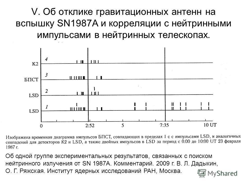 V. Об отклике гравитационных антенн на вспышку SN1987A и корреляции с нейтринными импульсами в нейтринных телескопах. Об одной группе экспериментальных результатов, связанных с поиском нейтринного излучения от SN 1987A. Комментарий. 2009 г. В. Л. Дад