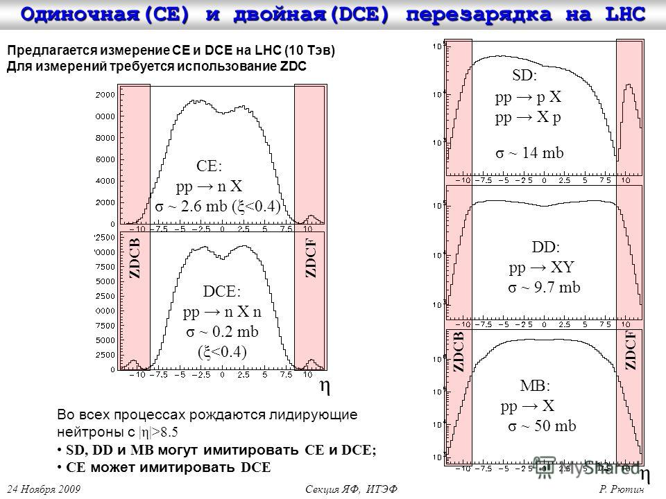 12 ZDCFZDCB CE: pp n X σ ~ 2.6 mb (ξ