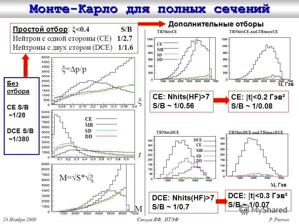 Монте-Карло для полных сечений CE MB SD DD ξ t M M=S*ξ ξ=p/p CE MB SD DD TRNhitsCETRNhitsCE.and.TRtmaxCE M, Гэв TRNhitsDCETRNhitsDCE.and.TRtmaxDCE CE MB SD DD DCE Простой отбор: ξ7 S/B ~ 1/0.56 Дополнительные отборы CE: |t|7 S/B ~ 1/0.7 DCE: |t|