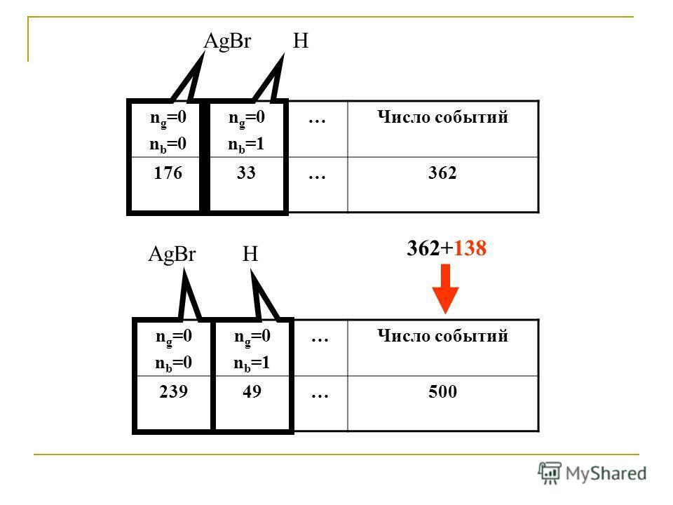 AgBrH H 362+138 n g =0 n b =0 n g =0 n b =1 …Число событий 23949…500 n g =0 n b =0 n g =0 n b =1 …Число событий 17633…362
