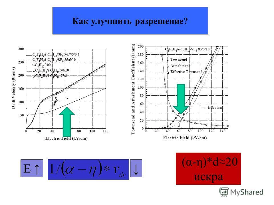 Как улучшить разрешение? E (α-η)*d20 искра