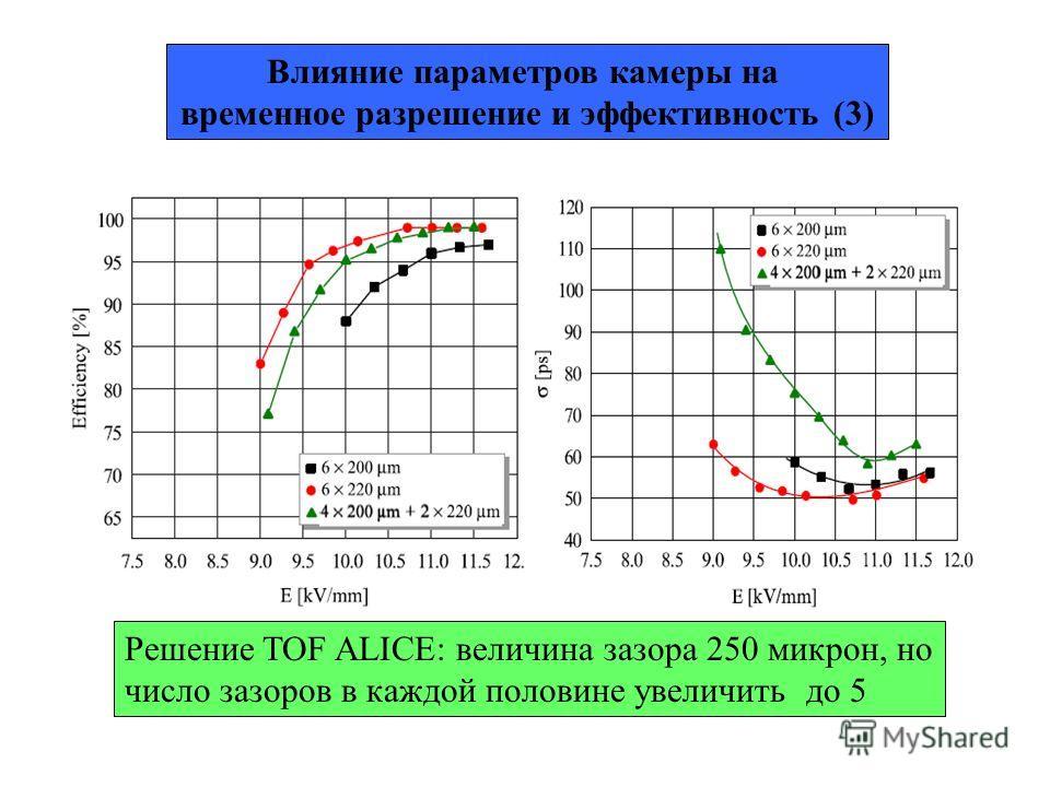 Влияние параметров камеры на временное разрешение и эффективность (3) Решение TOF ALICE: величина зазора 250 микрон, но число зазоров в каждой половине увеличить до 5