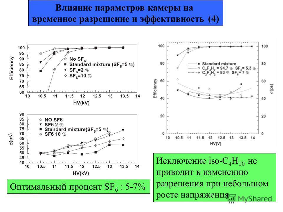 Влияние параметров камеры на временное разрешение и эффективность (4) Оптимальный процент SF 6 : 5-7% Исключение iso-C 4 H 10 не приводит к изменению разрешения при небольшом росте напряжения