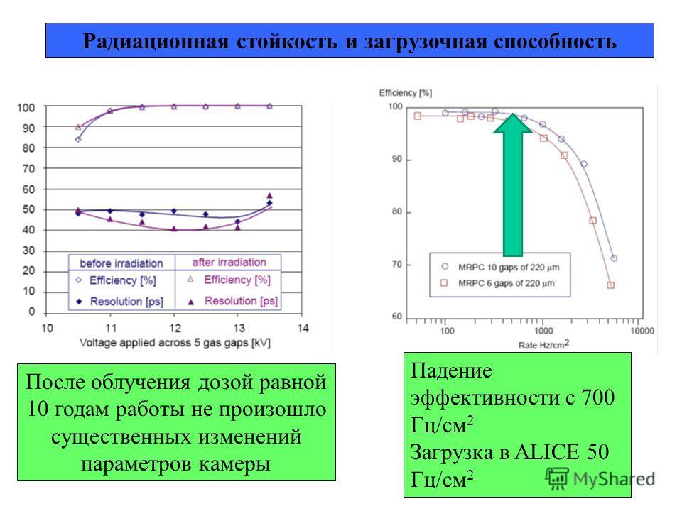 Радиационная стойкость и загрузочная способность После облучения дозой равной 10 годам работы не произошло существенных изменений параметров камеры Падение эффективности с 700 Гц/см 2 Загрузка в ALICE 50 Гц/см 2