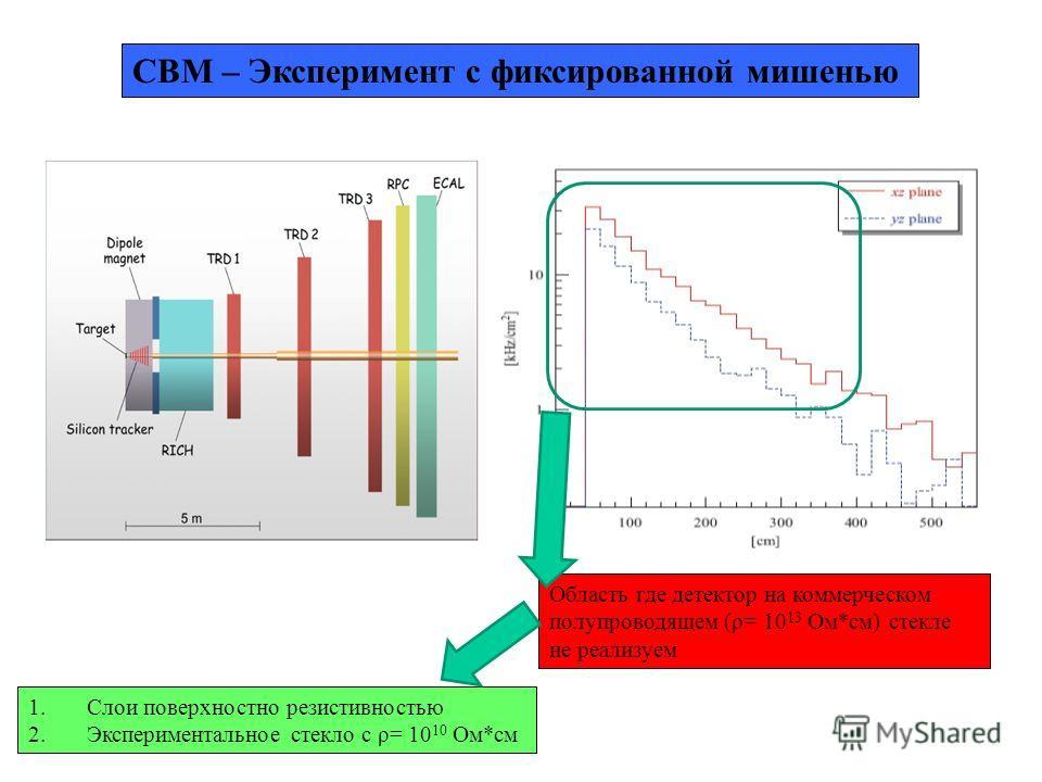 CBM – Эксперимент с фиксированной мишенью Область где детектор на коммерческом полупроводящем (ρ= 10 13 Ом*см) стекле не реализуем 1.Слои поверхностно резистивностью 2.Экспериментальное стекло с ρ= 10 10 Ом*см