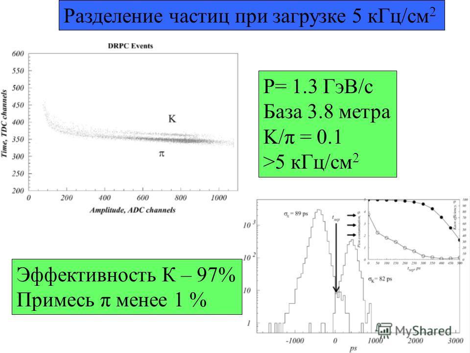 Разделение частиц при загрузке 5 кГц/см 2 P= 1.3 ГэВ/с База 3.8 метра K/π = 0.1 >5 кГц/см 2 Эффективность К – 97% Примесь π менее 1 %