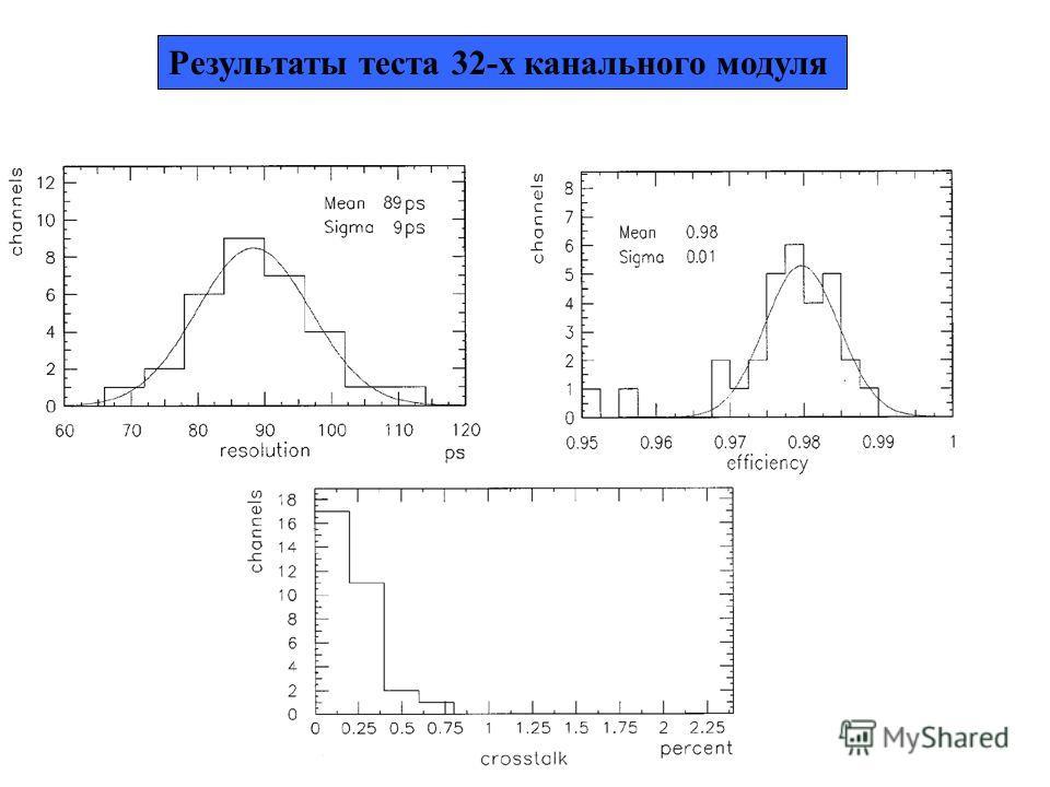 Результаты теста 32-х канального модуля