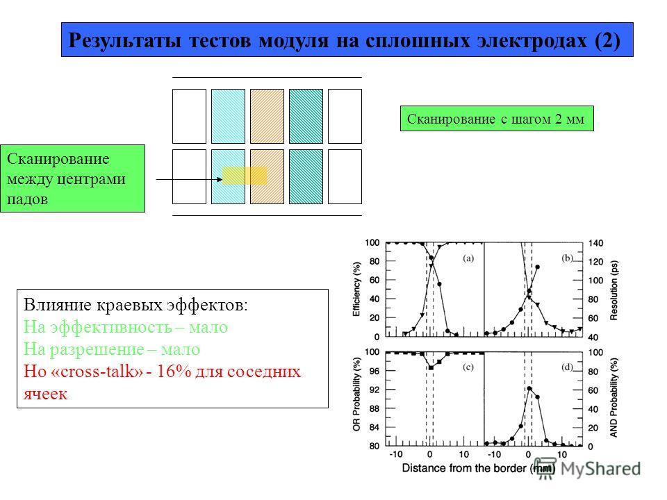 Сканирование между центрами падов Результаты тестов модуля на сплошных электродах (2) Сканирование с шагом 2 мм Влияние краевых эффектов: На эффективность – мало На разрешение – мало Но «cross-talk» - 16% для соседних ячеек