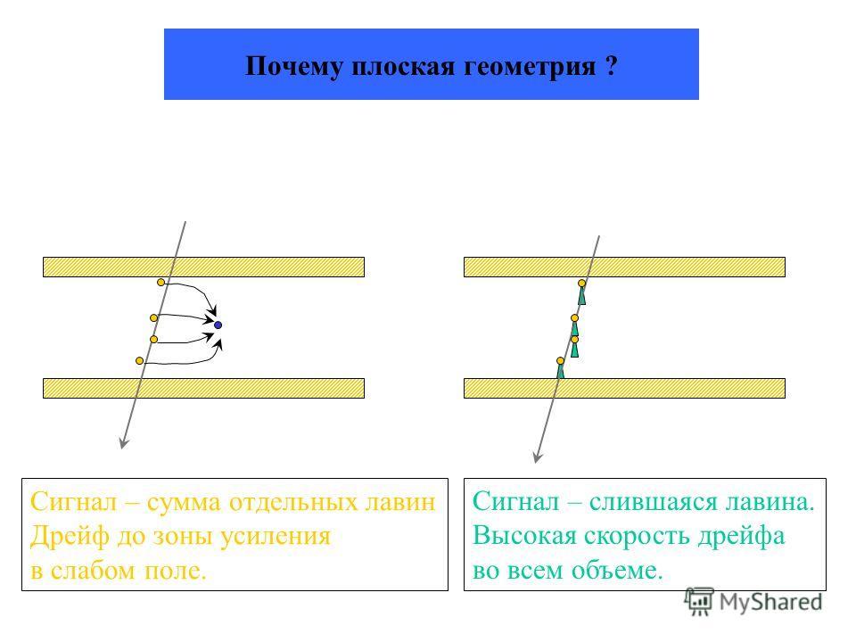 Почему плоская геометрия ? Сигнал – сумма отдельных лавин Дрейф до зоны усиления в слабом поле. Сигнал – слившаяся лавина. Высокая скорость дрейфа во всем объеме.