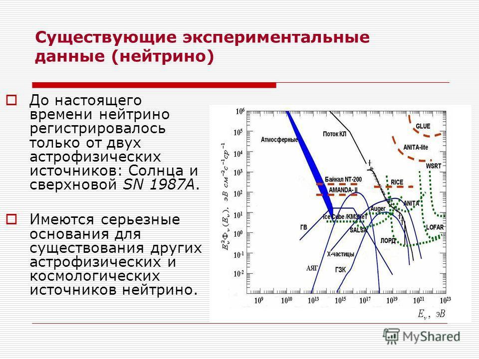 Существующие экспериментальные данные (нейтрино) До настоящего времени нейтрино регистрировалось только от двух астрофизических источников: Солнца и сверхновой SN 1987A. Имеются серьезные основания для существования других астрофизических и космологи