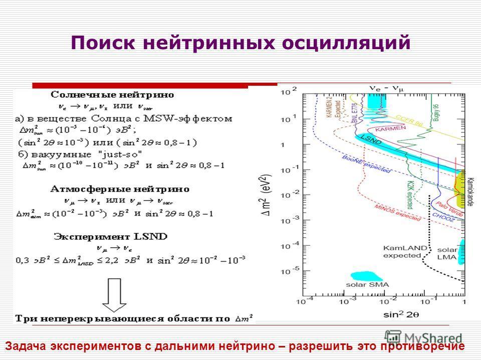 Поиск нейтринных осцилляций Задача экспериментов с дальними нейтрино – разрешить это противоречие