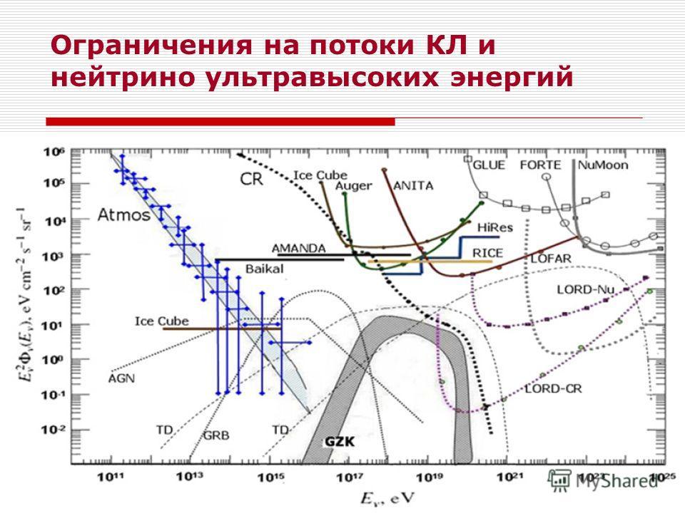 Ограничения на потоки КЛ и нейтрино ультравысоких энергий