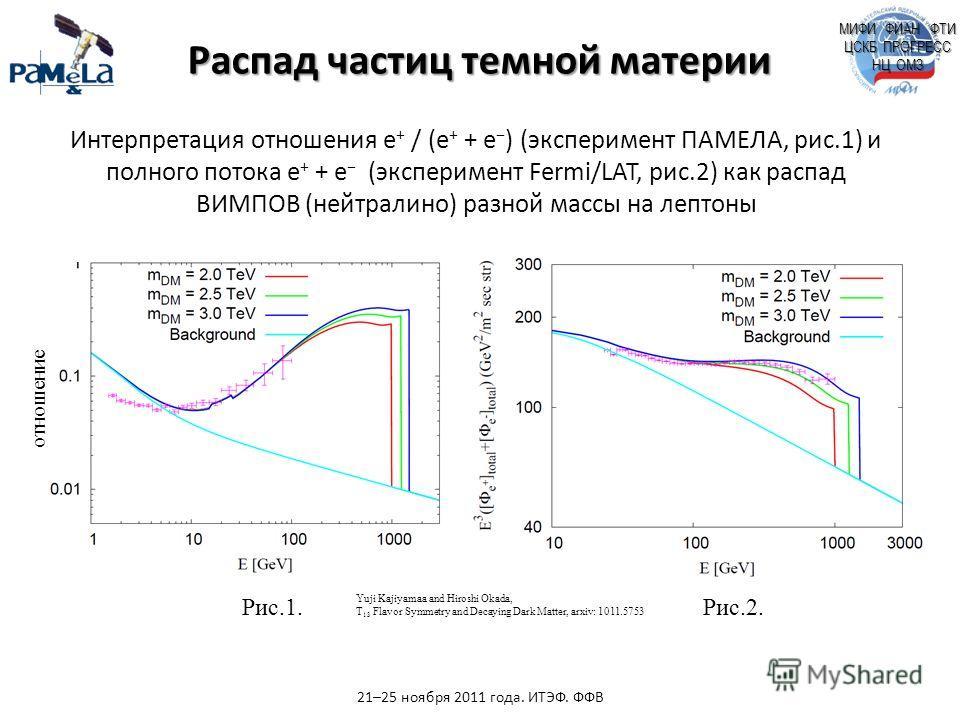 МИФИ ФИАН ФТИ ЦСКБ ПРОГРЕСС НЦ ОМЗ Интерпретация отношения e + / (e + + e ) (эксперимент ПАМЕЛА, рис.1) и полного потока e + + e (эксперимент Fermi/LAT, рис.2) как распад ВИМПОВ (нейтралино) разной массы на лептоны Рис.1.Рис.2. отношение Yuji Kajiyam