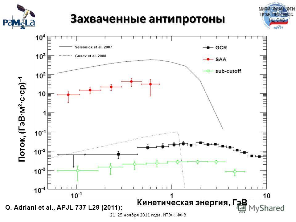 МИФИ ФИАН ФТИ ЦСКБ ПРОГРЕСС НЦ ОМЗ O. Adriani et al., APJL 737 L29 (2011); Захваченные антипротоны 21–25 ноября 2011 года. ИТЭФ. ФФВ Поток, (ГэВ·м 2 ·с·ср) 1 Кинетическая энергия, ГэВ