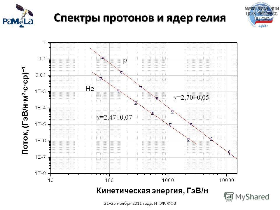 МИФИ ФИАН ФТИ ЦСКБ ПРОГРЕСС НЦ ОМЗ γ=2,70±0,05 γ=2,47±0,07 p He Спектры протонов и ядер гелия 21–25 ноября 2011 года. ИТЭФ. ФФВ Кинетическая энергия, ГэВ/н Поток, (ГэВ/н·м 2 ·с·ср) 1