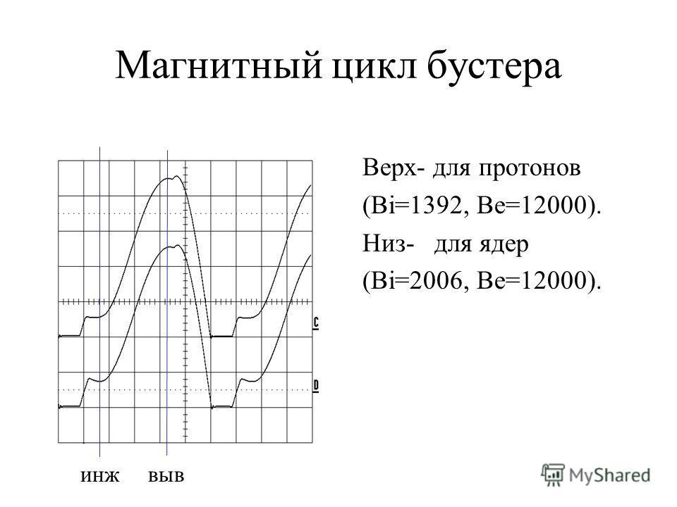 Магнитный цикл бустера Верх- для протонов (Bi=1392, Be=12000). Низ- для ядер (Bi=2006, Be=12000). инжвыв