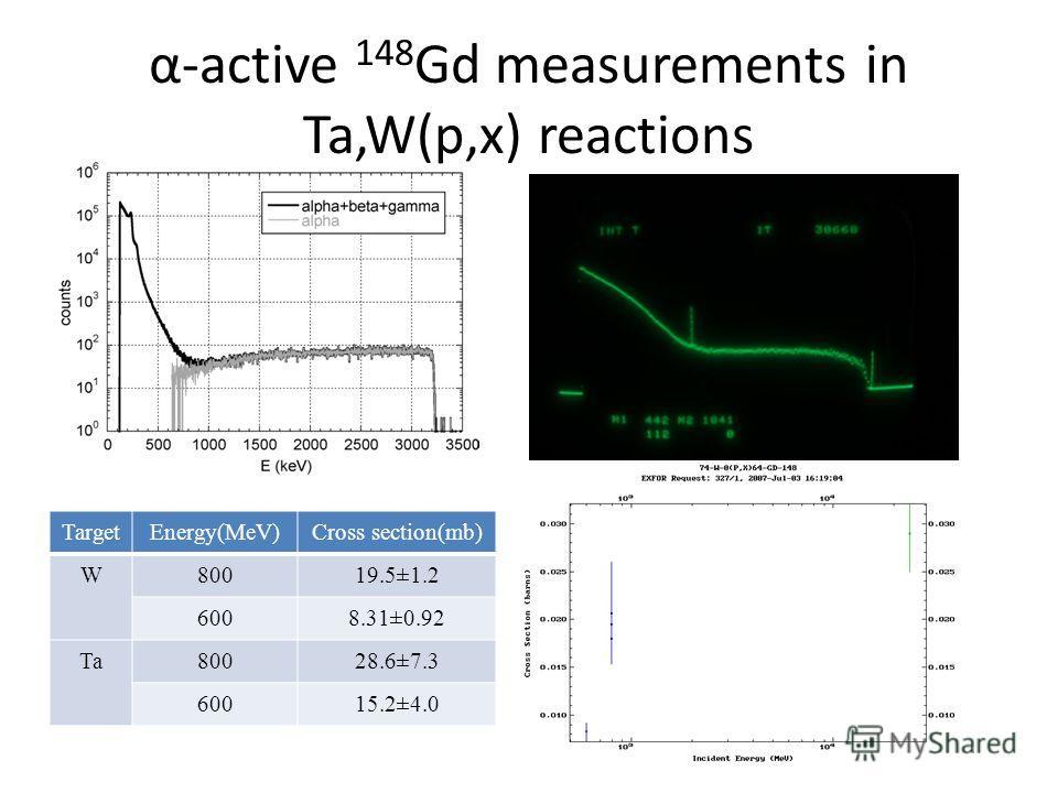 α-active 148 Gd measurements in Ta,W(p,x) reactions TargetEnergy(MeV)Cross section(mb) W80019.5±1.2 6008.31±0.92 Ta80028.6±7.3 60015.2±4.0