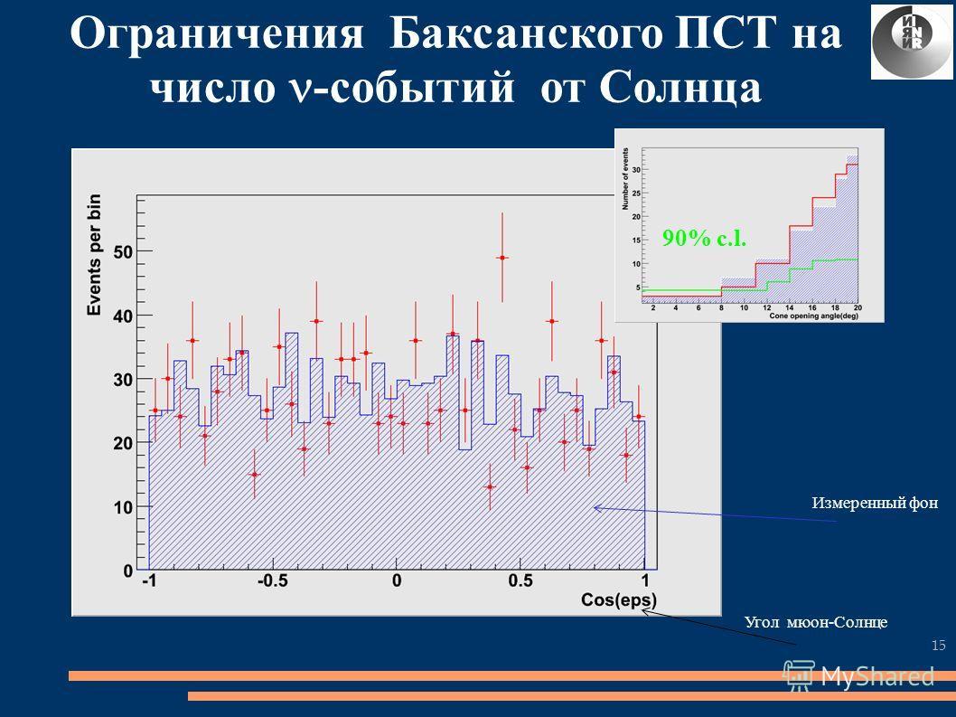 Ограничения Баксанского ПСТ на число -событий от Солнца 15 90% c.l. Измеренный фон Угол мюон-Солнце