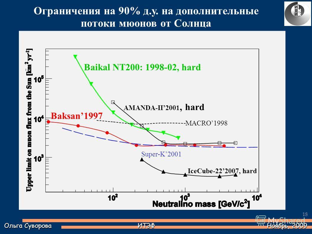18 Baikal NT200: 1998-02, hard Baksan1997 AMANDA-II2001, hard MACRO1998 Super-K2001 IceCube-222007, hard Ограничения на 90% д.у. на дополнительные потоки мюонов от Солнца Ольга Суворова ИТЭФ Ноябрь, 2009