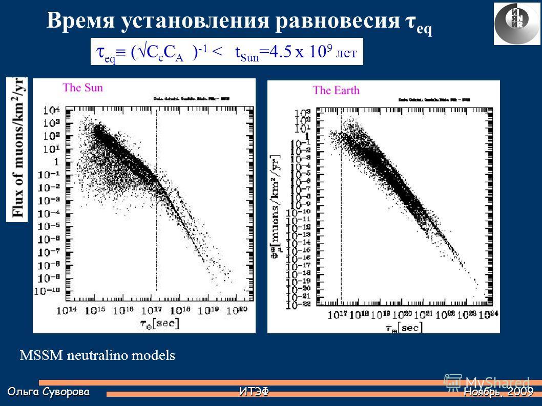 MSSM neutralino models Время установления равновесия τ eq Ольга Суворова ИТЭФ Ноябрь, 2009 eq ( C с C A ) -1 < t Sun =4.5 x 10 9 лет