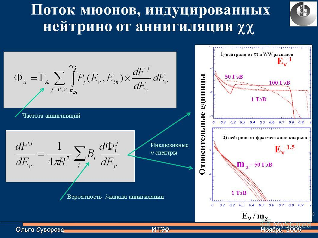 Поток мюонов, индуцированных нейтрино от аннигиляции Ольга Суворова ИТЭФ Ноябрь, 2009 50 ГэВ 2) нейтрино от фрагментации кварков m = 50 ГэВ 1 ТэВ 1) нейтрино от и WW распадов 100 ГэВ 1 ТэВ E / m Относительные единицы Инклюзивные спектры Е -1.5 Е -1 Ч