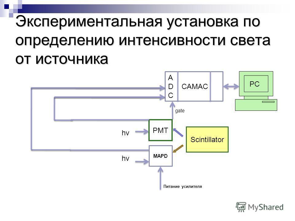 Экспериментальная установка по определению интенсивности света от источника PMT MAPD Sсintillator А D CAMAC C hv Питание усилителя gate PC