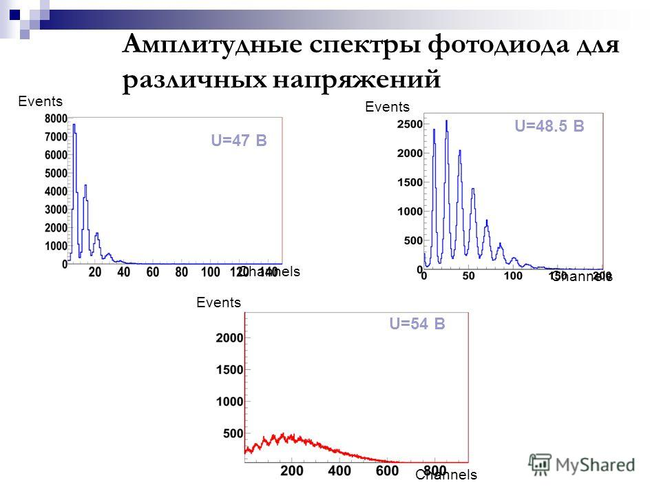 Амплитудные спектры фотодиода для различных напряжений U=47 B U=48.5 B Channels Events U=54 B
