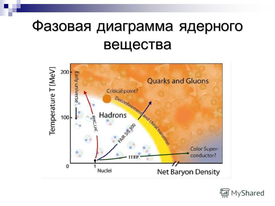 Фазовая диаграмма ядерного вещества