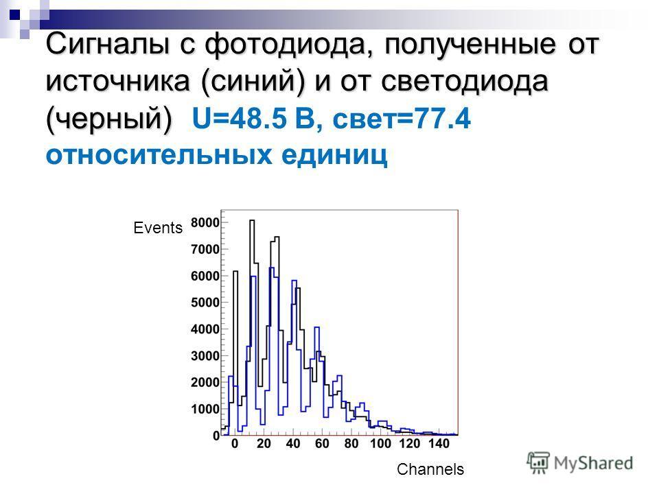 Сигналы с фотодиода, полученные от источника (синий) и от светодиода (черный) Сигналы с фотодиода, полученные от источника (синий) и от светодиода (черный) U=48.5 B, свет=77.4 относительных единиц Channels Events