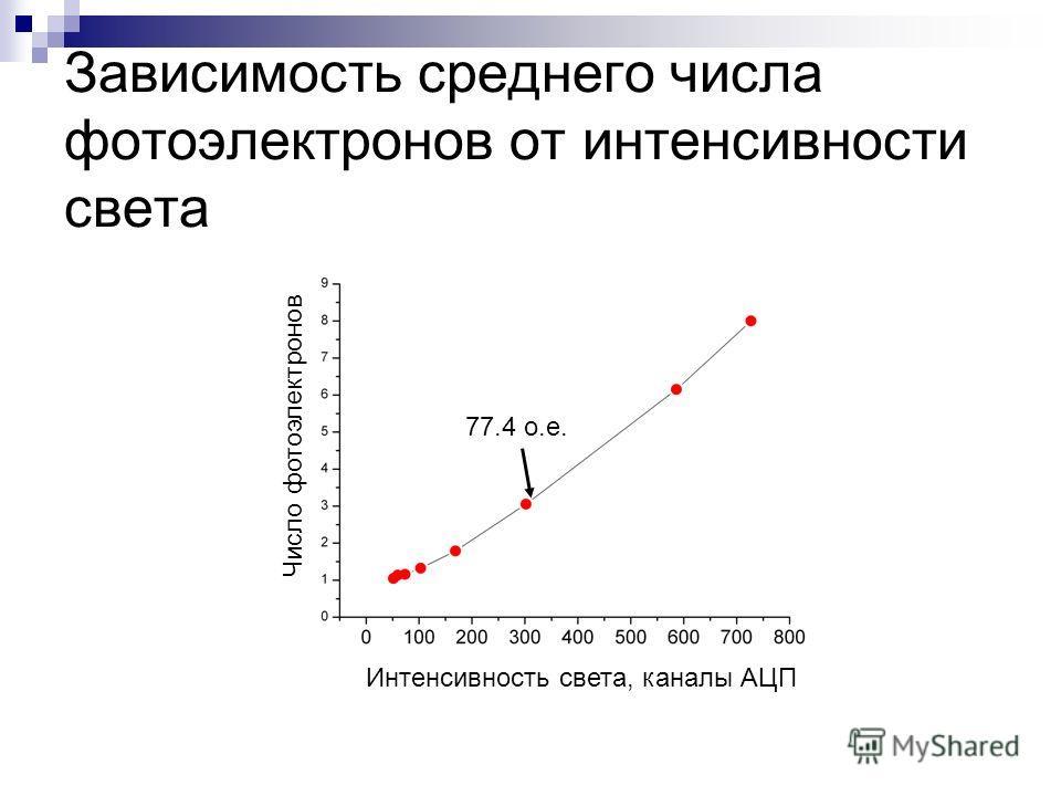 Зависимость среднего числа фотоэлектронов от интенсивности света Интенсивность света, каналы АЦП Число фотоэлектронов 77.4 о.е.
