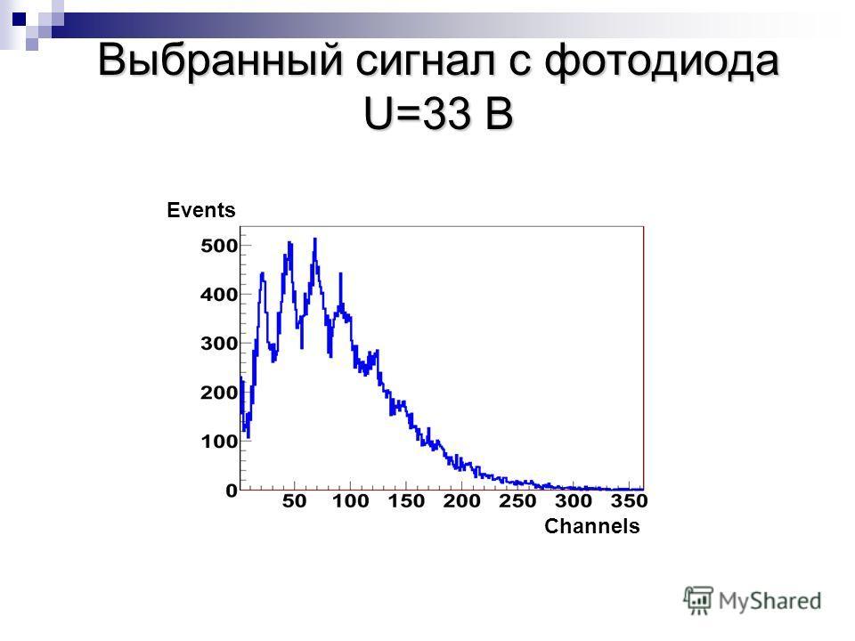 Выбранный сигнал с фотодиода U=33 B Events Channels