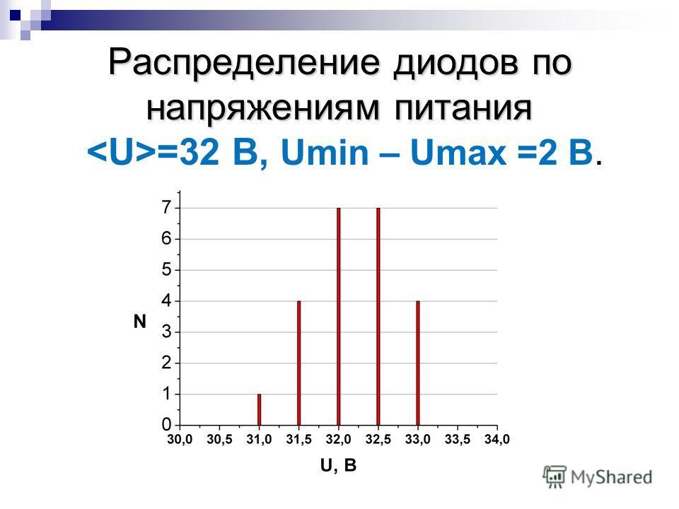 Распределение диодов по напряжениям питания Распределение диодов по напряжениям питания =32 B, Umin – Umax =2 B.