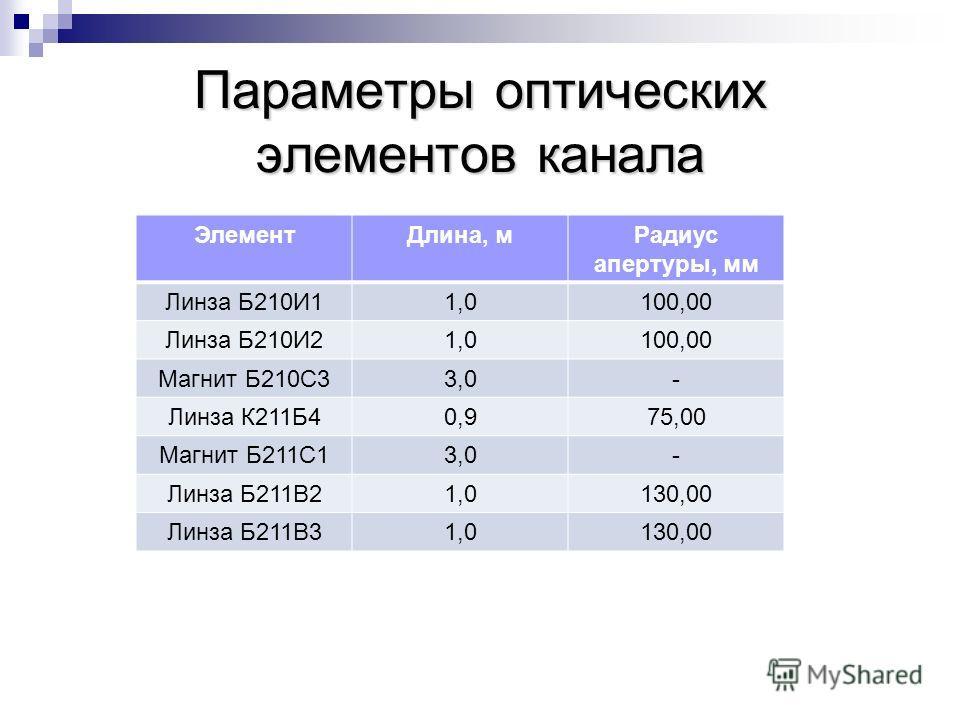 Параметры оптических элементов канала ЭлементДлина, мРадиус апертуры, мм Линза Б210И11,0100,00 Линза Б210И21,0100,00 Магнит Б210С33,0- Линза К211Б40,90,975,00 Магнит Б211С13,0- Линза Б211В21,0130,00 Линза Б211В31,0130,00