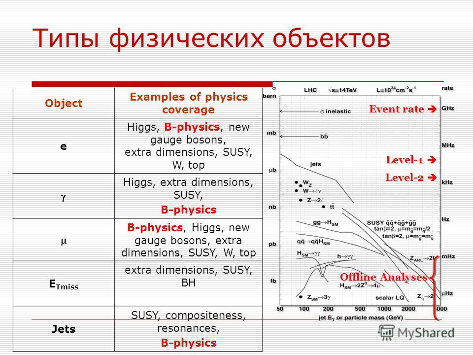 Типы физических объектов Event rate Event rate Level-2 Level-2 Level-1 Level-1 Offline Analyses Object Examples of physics coverage e Higgs, B-physics, new gauge bosons, extra dimensions, SUSY, W, top Higgs, extra dimensions, SUSY, B-physics B-physic