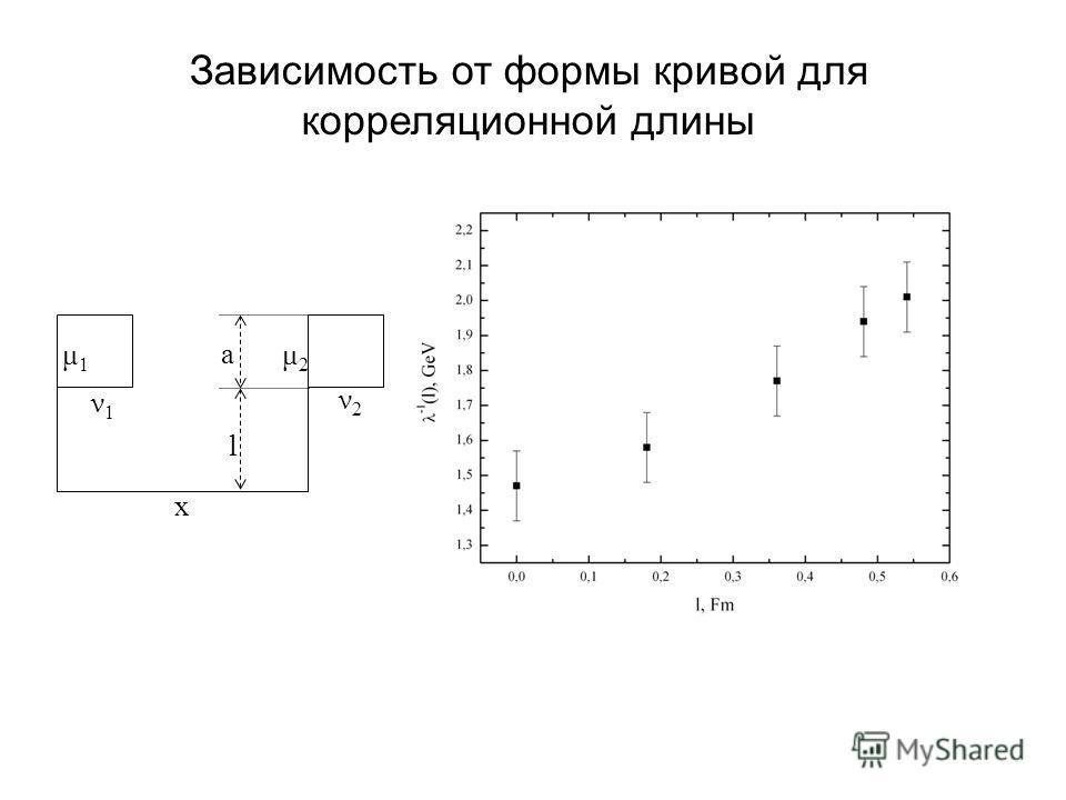 Зависимость от формы кривой для корреляционной длины x ν1ν1 μ1μ1 ν2ν2 μ2μ2 l a