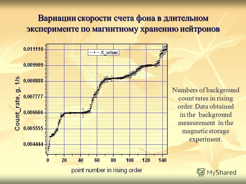 Вариации скорости счета фона в длительном эксперименте по магнитному хранению нейтронов Numbers of background count rates in rising order. Data obtained in the background measurement in the magnetic storage experiment.