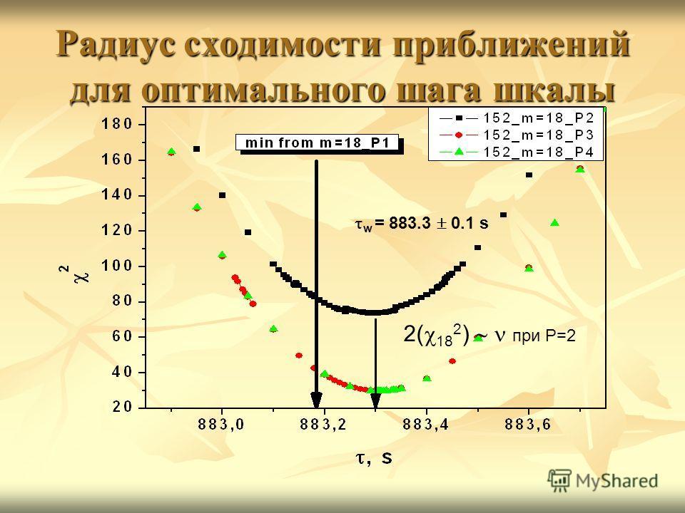 Радиус сходимости приближений для оптимального шага шкалы w = 883.3 0.1 s 2( 18 2 ) при P=2