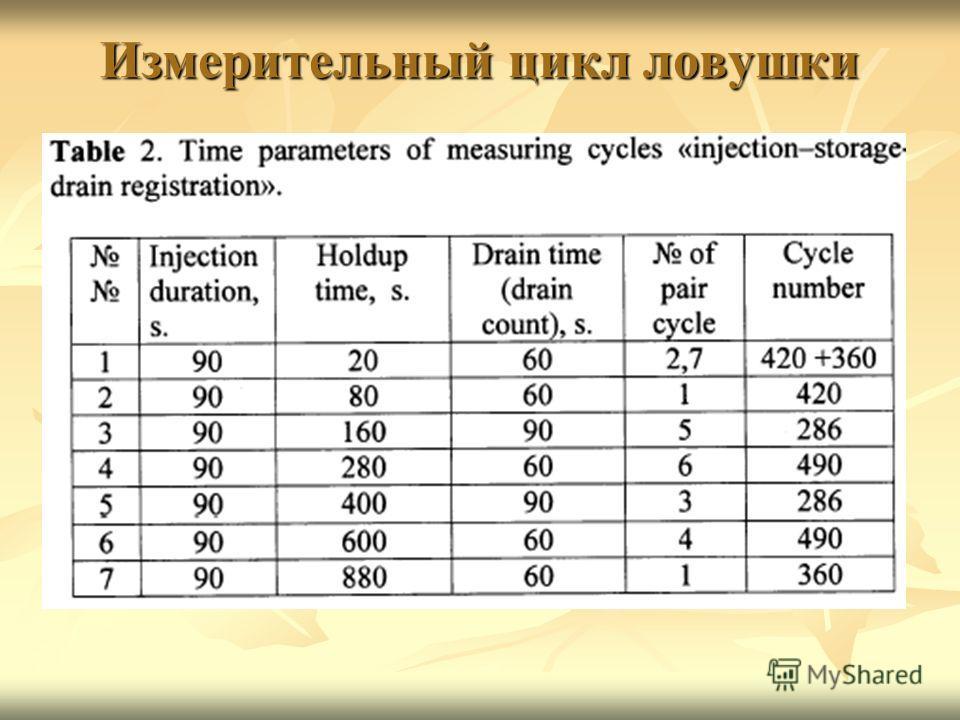 Измерительный цикл ловушки