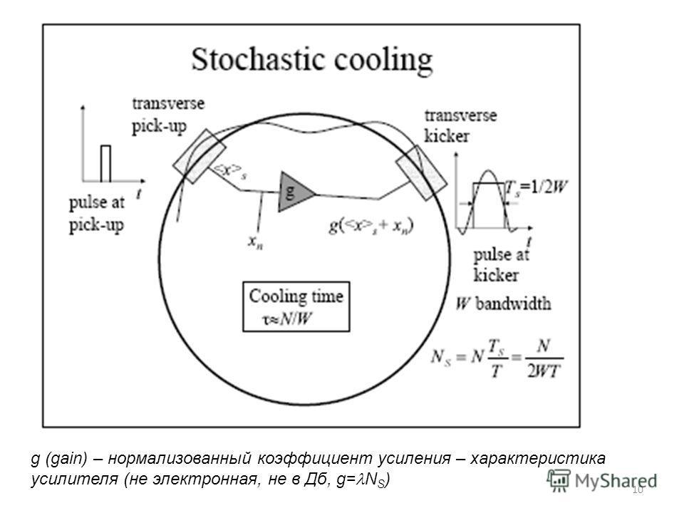 10 g (gain) – нормализованный коэффициент усиления – характеристика усилителя (не электронная, не в Дб, g= N S )